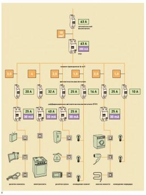 Автоматический выключатель на 25 Ампер Hager NDN325